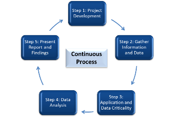 5 Steps Of A Business Impact Analysis