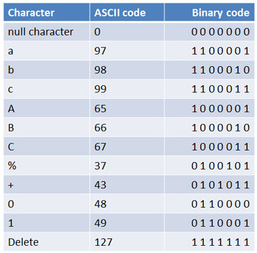 The binary system is used for computer programming