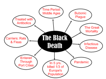 symptoms and statistics of the bubonic plague The history of plague – part 1 the three great pandemics  bubonic plague also has military  a description of symptoms of the plague was given by.