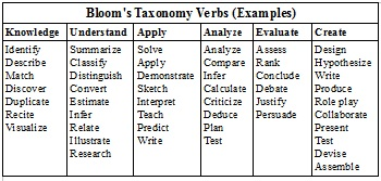 example verbs for objectives