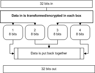 Blowfish Encryption Example