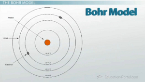 The bohr model and atomic spectra video lesson transcript bohr atomic model publicscrutiny Gallery