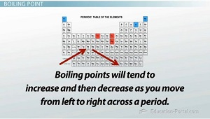 Boiling Points Periodic Table
