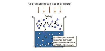How to Calculate Boiling Point - Video & Lesson Transcript   Study.com