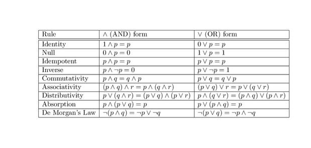 Boolean Algebra Rules Theorems Properties Examples – Algebra Properties Worksheet