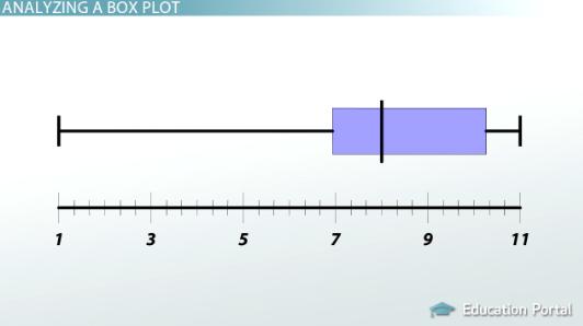 Creating & Interpreting Box Plots: Process & Examples - Video ...