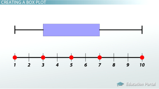Creating & Interpreting Box Plots: Process & Examples - Video ...