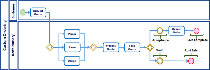 uml 2 process flow diagram process flow diagram notation business process model and notation process amp examples #11