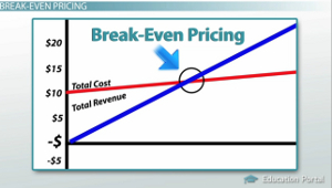 Break Even Pricing Chart