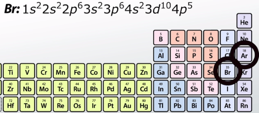 Locations of Bromine and Argon in Periodic Table