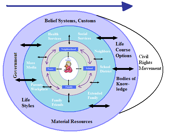 types of ecological models pdf