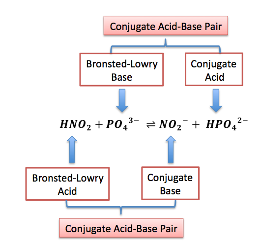BronstedLowry Acid Definition Examples Video Lesson – Conjugate Acid Base Pairs Worksheet