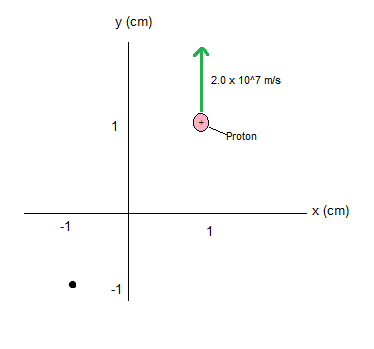 a) What is the magnetic field strength at the dot in the