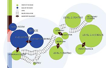 bubble diagrams in architecture & interior design study  : bubble diagram - findchart.co