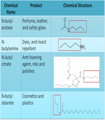 Butyl: Structure, Uses & Formula | Study com