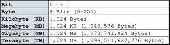 common byte sizes