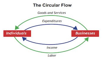 The circular flow of income definition model video lesson circular flow diagram ccuart Images