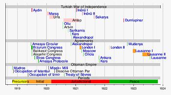 how to make a chronological timeline
