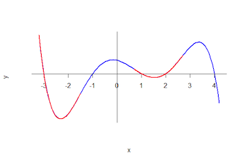 A curve with concave up and concave down regions