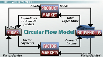 Roles of consumers producers in a resource market video lesson circular flow model ccuart Choice Image