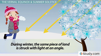 Graphic of Sun concentration during winter
