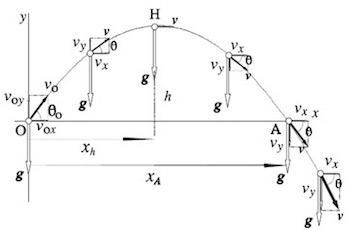 Parabolic Path: Definition & Projectiles - Video & Lesson