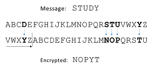 A message encoded with a Caesar cipher