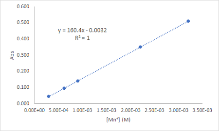 Plot the following data as absorbance versus [ M n + ] as