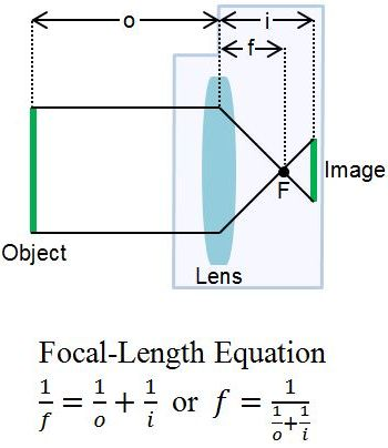 how the focal length of a In this fourth lesson, we are (finally) going to start discussing the meat of  photography technique, with a very important parameter: focal length as we saw  in.