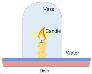 Burning Candle in Water Experiment   Study