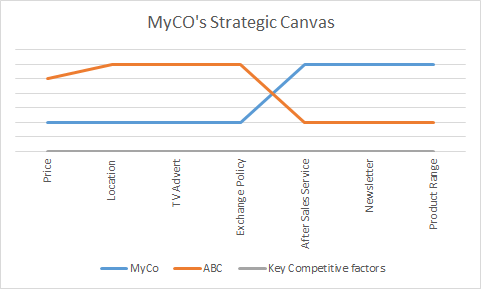 examples of strategy canvas A strategy canvas is a visual representation of the differences in strategies between companies this video explains how to create one.