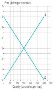 The graph shows the demand and supply curves for sandwiches