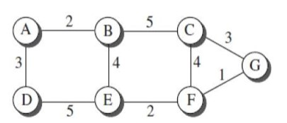 Create the shortest path tree and the forwarding table for