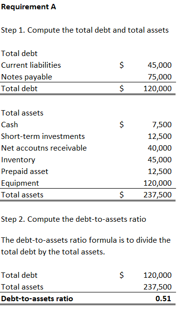 How to Calculate Asset to Debt Ratio: 12 Steps?