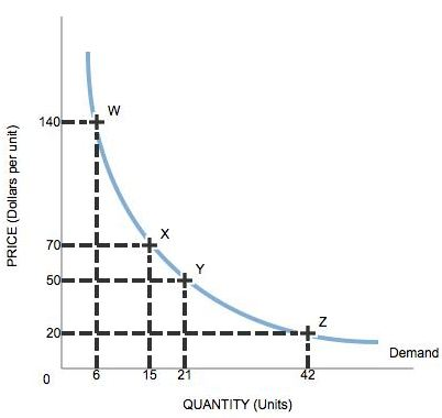 The Following Graph Shows The Demand For A Good For Each Of The Regions Use The Midpoint Method To Identify Wether The Demand For This Good Is Elastic Approximatively Unit Elastic Or