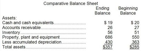 comparative balance sheets