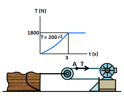 The load has a mass of 500 ''kg'' and rests on the ground for which the  coefficients of static and kinetic friction are \mu _{s}=0.5 and \mu  _{k}=0.4 respectively. The winch delivers
