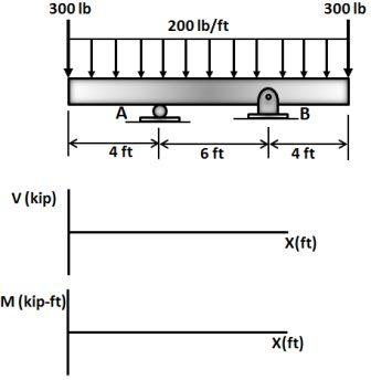 (1) Draw the shear and moment diagrams for the beam ...