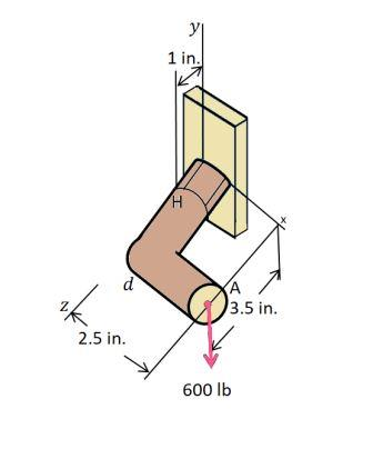 The solid 1'' diameter bracket shown is subject to force of