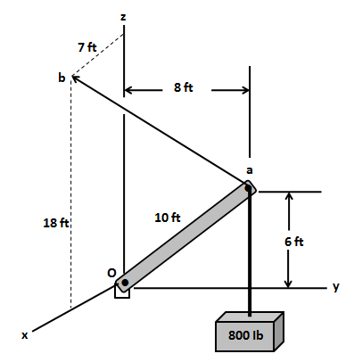 A rigid, weightless boom supports a load shown  The boom is