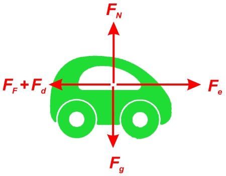 the shown forces are:
