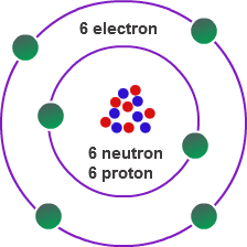 Bohr Model: Definition & Equation   Study.com