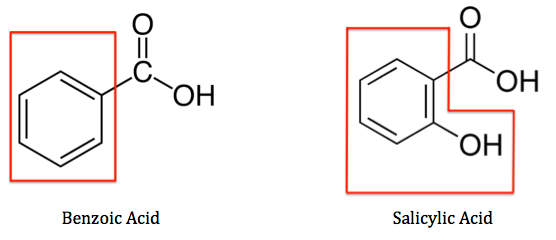 benzoic acid extraction Extraction can be modeled using benzoic acid as an acid, phenol as an acid, aniline as a base, and naphthalene as a neutral compound all dissolved in ether using proper acid base chemistry we can separate each into an aqueous and organic layers and begin extraction.