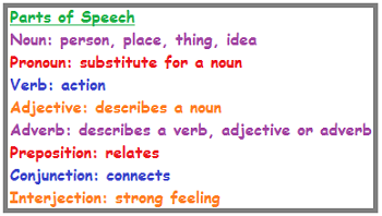 Parts of Speech: Lesson for Kids | Study.com