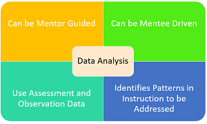 Data Analysis Stage