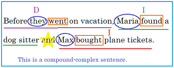 compound complex sentence lesson plan study com