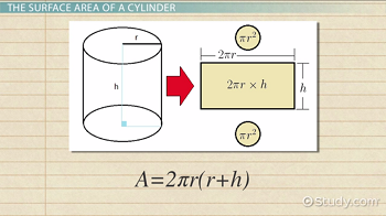 A cylinder and the surface area formula