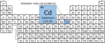 Cadmium definition facts uses study cadmium on the periodic table urtaz