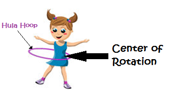 Center of Rotation with a Hula Hoop