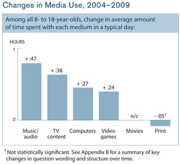Kaiser Foundation - changes in child media use 2004 to 2009